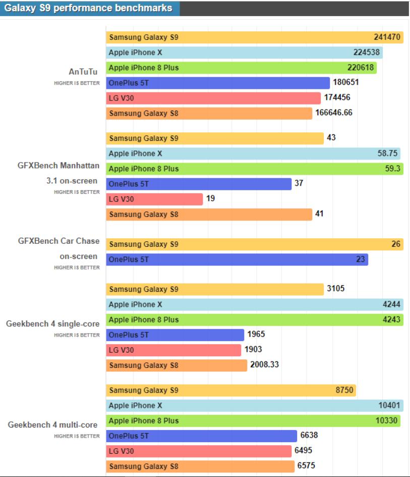 Review Spesifikasi Performa SAMSUNG S9 dan Alasan Kenapa Memilihnya
