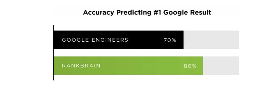 RankBrain Smarter than google engineers